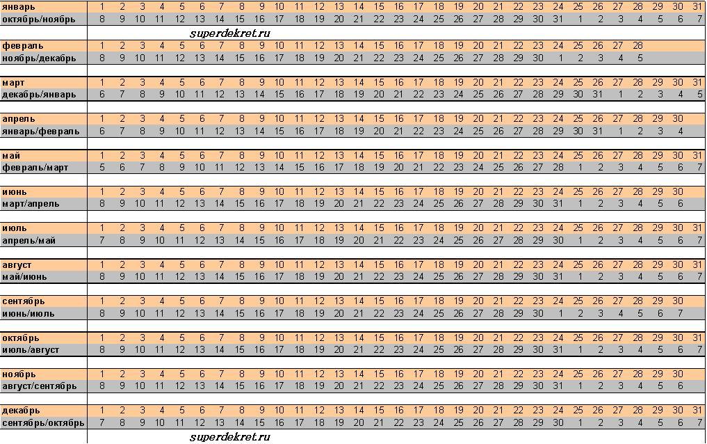 Календарь родов с